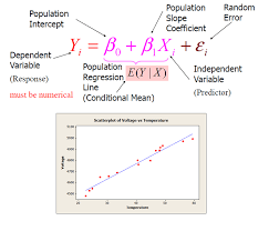 r squared gives us the proportion of the total variability in the response variable y that is explained by the least squares regression line based on
