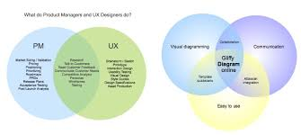 Online Venn Diagram Maker Free Venn Diagram Maker How To Make Venn Diagrams Online Gliffy