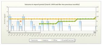Diastat Dosing Chart Seizure Tracker Create Detailed Graphs Of Your Seizure