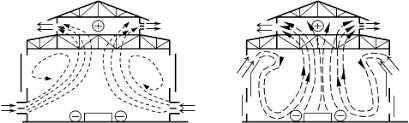 Реферат Вентиляция и освещение производственных помещений  Рис 2 Схема аэрации зданий за счет разной плотности воздуха а в теплый период года б в холодный период года 1 2 3 оконные проемы 4 аэрационный