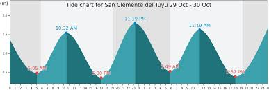 San Clemente Tide Chart San Clemente Del Tuyu Tide Times Tides Forecast Fishing