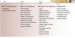 Small Business Plan Essay Custom Sociology Essays Small Business