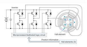 all about bldc motor control sensorless brushless dc motor controllers bldc motor using hall effect sensors