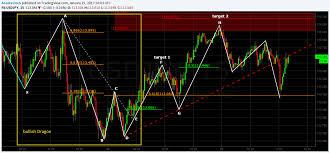 Charts And Patterns Usdjpy 15min Chart Bullish Dragon And Three Hills And A
