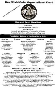 Nwo Chart New World Order Organizational Chart Galactic Connection