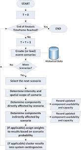 Flowchart For Vulnerability Assessment Download
