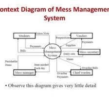 data flow diagram fast food system context diagram restaurant data flow diagram in hostel management system custom wiring diagram flow chart of restaurant management