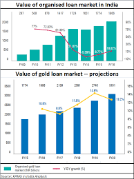 Gold Price Chart Moneycontrol Comment Gold Loans Are They Slipping Into Grey Territory
