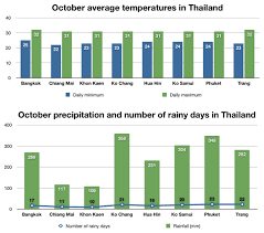 Information About The Temperature Weather In Thailand This