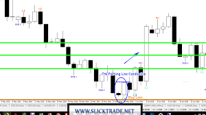 Piercing Line Candlestick Chart Pattern Price Action Candlestick Patterns 5 The Piercing Line