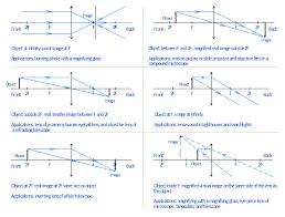 Ray Tracing Diagram For Convex Lens Optics Vector