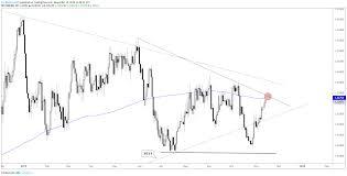 Us Dollar Technical Outlook Usd Cad Aud Usd Eur Usd Gbp Usd
