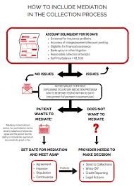 Medical Debt Mediation Program For Healthcare Providers And
