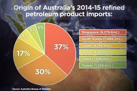 Pie Chart News Pie Chart Of Australias Refined Fuel Imports Abc News