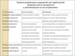 Учет и аудит наличия движения и использования материально  проверке учета материалов и рекомендации по их устранению Сегмент проверки Результаты аудита Рекомендации Проверка постановки контроля