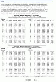 Regular Rural Carrier Pay Chart Usps Rural Carrier