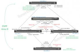 humair's blogs blog archive dell networking extends Dell Select Network Adapter at Dell Network Diagram