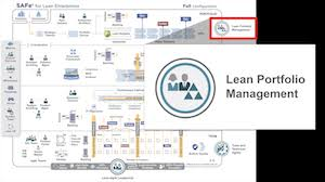 Lean Portfolio Management Scaled Agile Framework
