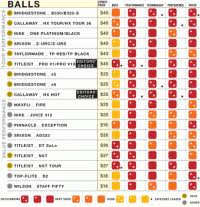 Golf Ball Compression Comparison Chart Golf Ball