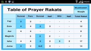 43 True Namaz Rakat Chart Pdf