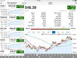 Stock Futures Quotes Delectable Stock Master Interactive Stocks Charts Realtime Stock Market