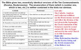 Lutheran And Catholic Differences Chart Why Do Catholics And Protestants Have Different 10