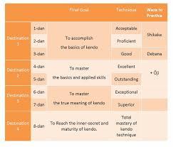 Understanding Of Seme