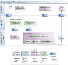 Process Integration For Asset Management