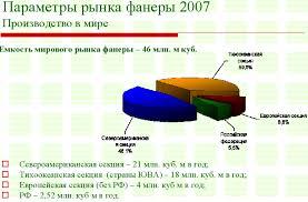 Реферат Организация производства фанеры com Банк  Организация производства фанеры