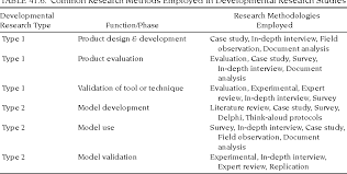Research Tables Table 41 6 From Developmental Research Studies Of