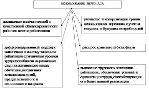 Дипломная работа Управление персоналом предприятия 4См Кибанова А Я Управление персоналом организации Учебник М Инфра М 1997 с 12
