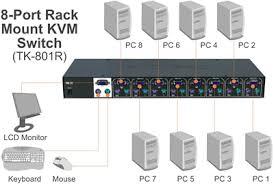 trendnet products tk 801r 8 port ps 2 rack mount kvm switch 8 port ps 2 kvm switch