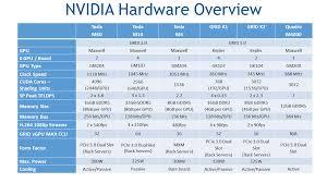 Gpu Charts 2016 Nvidia Grid Hardware Chart Drtritsch Com