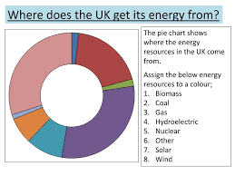 Where Does The Uk Get Its Energy From Ppt Download