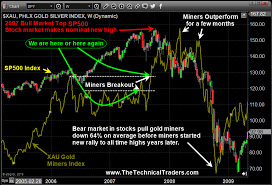 Set Index Chart Double Top In Transportation And Metals Breakout Are Key