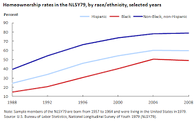 Homeownership Rate Chart Bureau Of Labor Statistics