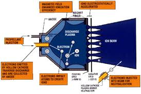 nasa anatomy of an ion engine for more detailed info on ion propulsion