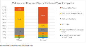 Tire Tread Percentage Chart Indian Tyre Industry How Tyre Industry Is Evolving And