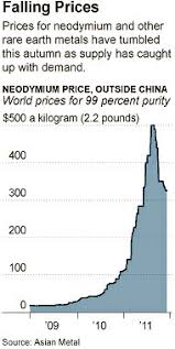 Prices Of Rare Earth Metals Declining Sharply The New York