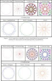 figure from grid method classification of islamic geometric the 15 rayed star is classified as grid 3 pentagonal class