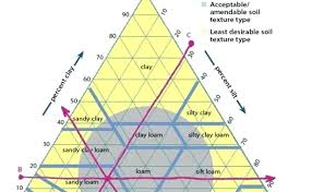 Soil Texture Triangle Calculator Girlify