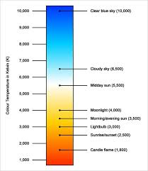 Correlated Color Temperature Chart Color And Light What Is Color Temperature Art Studio