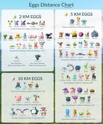 Eggs Distance Chart Pokemon Pokemon Go Sun Stone Pokemon