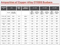 Copper Bar Ampacity Charts Bus Bar Sizing Calculator