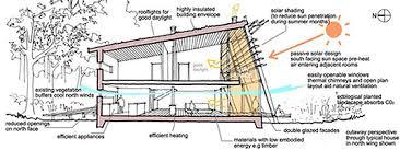 architecture course. boston architectural college massachusetts sustainable design online courses certificate programs interior architecture course g