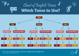 Tenses Rules Chart In English Tenses Review Lessons Tes Teach