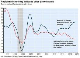 Calgary House Price History Chart 4 Canadian Cities Where The Housing Market Is Tanking