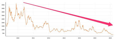 Bdi Historical Chart The Baltic Dry Index Is An Important Indicator Of Global