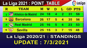 la liga 2021 table standings today