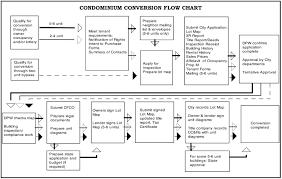 condo association budget template san francisco condominium conversion eligibility and process